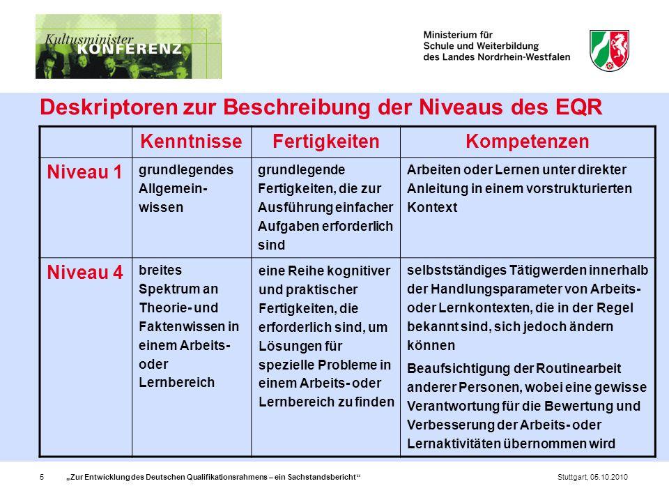 """""""Zur Entwicklung des Deutschen Qualifikationsrahmens – ein Sachstandsbericht 5Stuttgart, 05.10.2010 Deskriptoren zur Beschreibung der Niveaus des EQR KenntnisseFertigkeitenKompetenzen Niveau 1 grundlegendes Allgemein- wissen grundlegende Fertigkeiten, die zur Ausführung einfacher Aufgaben erforderlich sind Arbeiten oder Lernen unter direkter Anleitung in einem vorstrukturierten Kontext Niveau 4 breites Spektrum an Theorie- und Faktenwissen in einem Arbeits- oder Lernbereich eine Reihe kognitiver und praktischer Fertigkeiten, die erforderlich sind, um Lösungen für spezielle Probleme in einem Arbeits- oder Lernbereich zu finden selbstständiges Tätigwerden innerhalb der Handlungsparameter von Arbeits- oder Lernkontexten, die in der Regel bekannt sind, sich jedoch ändern können Beaufsichtigung der Routinearbeit anderer Personen, wobei eine gewisse Verantwortung für die Bewertung und Verbesserung der Arbeits- oder Lernaktivitäten übernommen wird"""