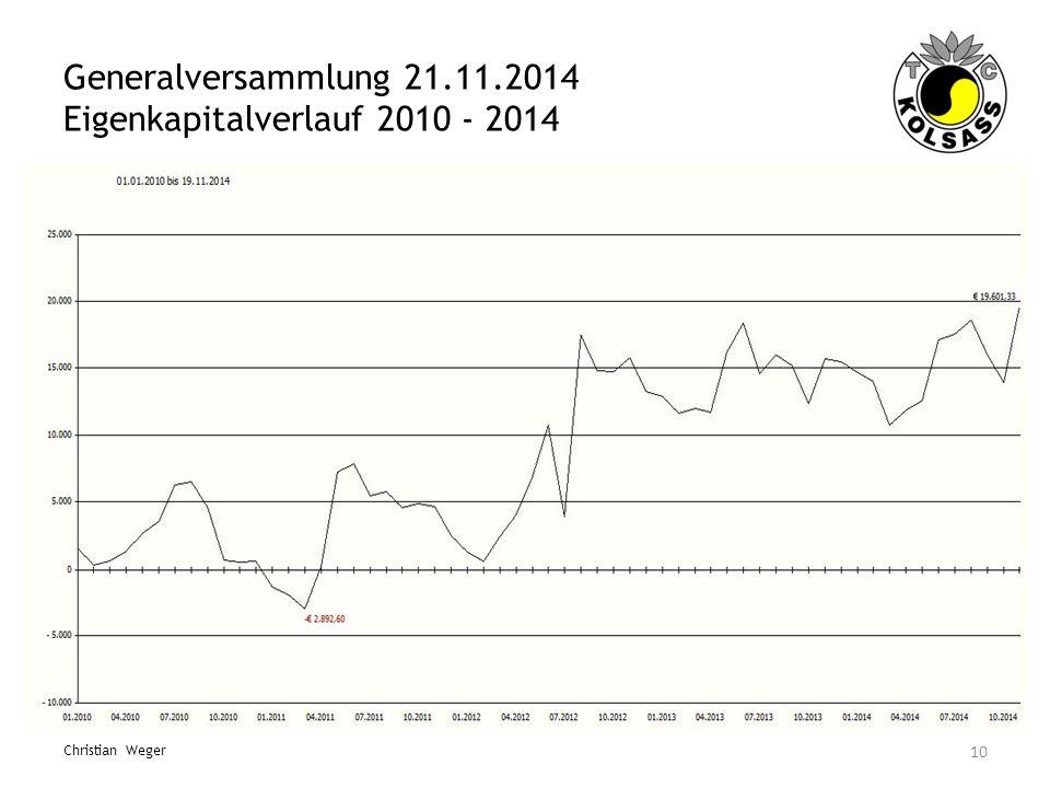 Generalversammlung 21.11.2014 Eigenkapitalverlauf 2010 - 2014 10 Christian Weger