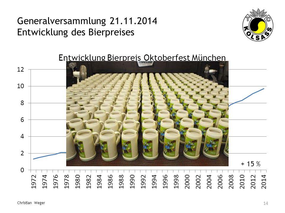 Generalversammlung 21.11.2014 Entwicklung des Bierpreises 14 Christian Weger + 15 %