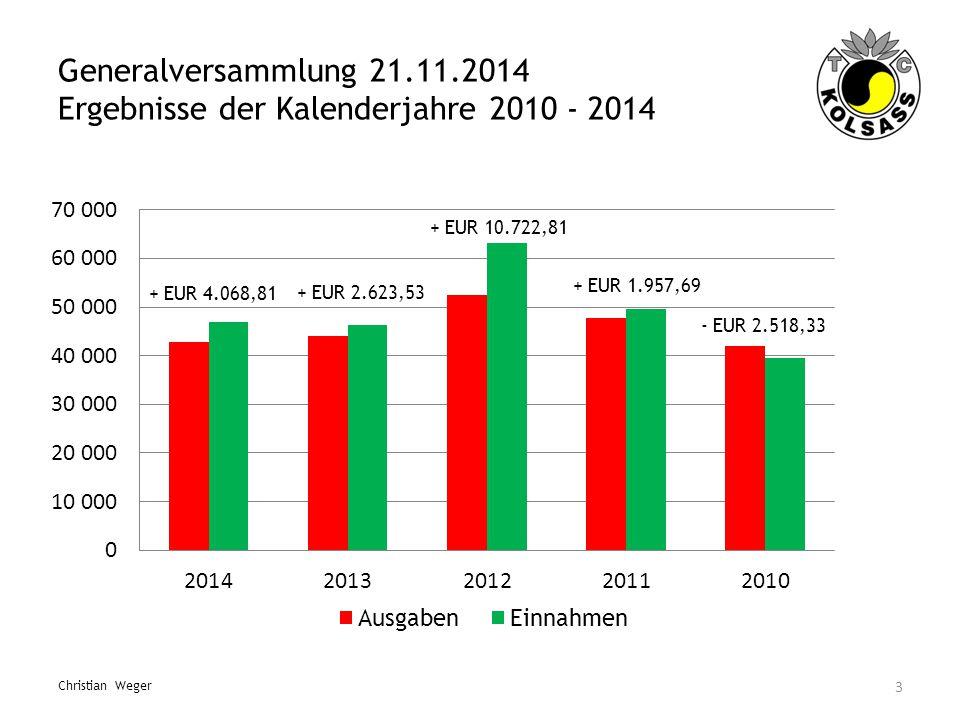 Generalversammlung 21.11.2014 Ergebnisse der Kalenderjahre 2010 - 2014 3 Christian Weger - EUR 2.518,33 + EUR 1.957,69 + EUR 2.623,53 + EUR 10.722,81 + EUR 4.068,81