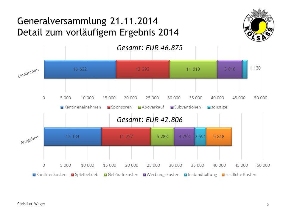 Generalversammlung 21.11.2014 Detail zum vorläufigem Ergebnis 2014 5 Christian Weger Gesamt: EUR 46.875 Gesamt: EUR 42.806