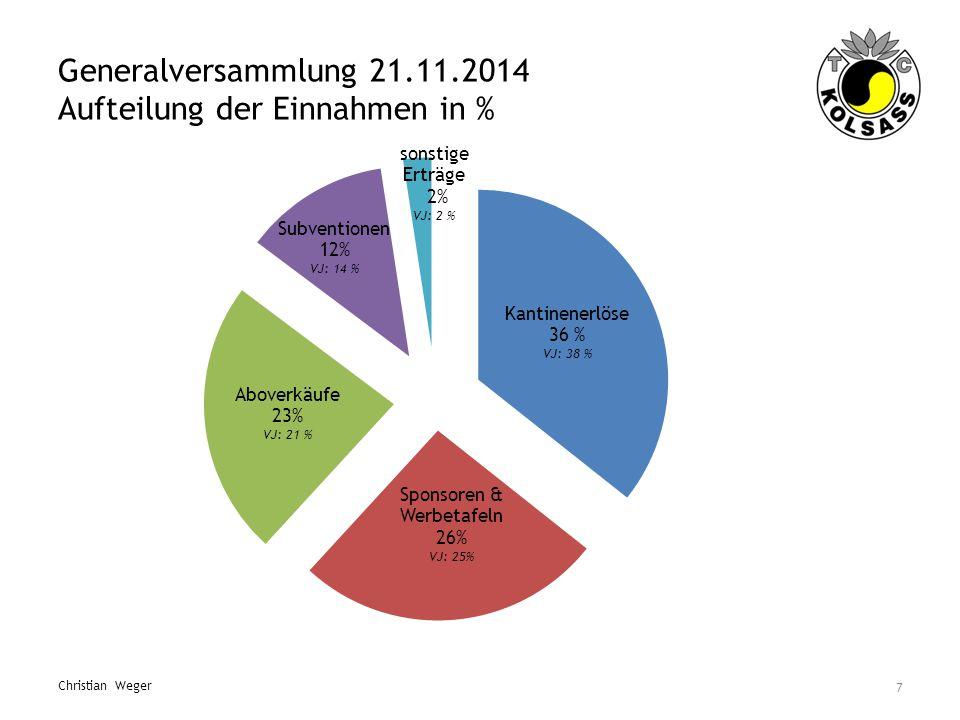 Generalversammlung 21.11.2014 Aufteilung der Einnahmen in % 7 Christian Weger