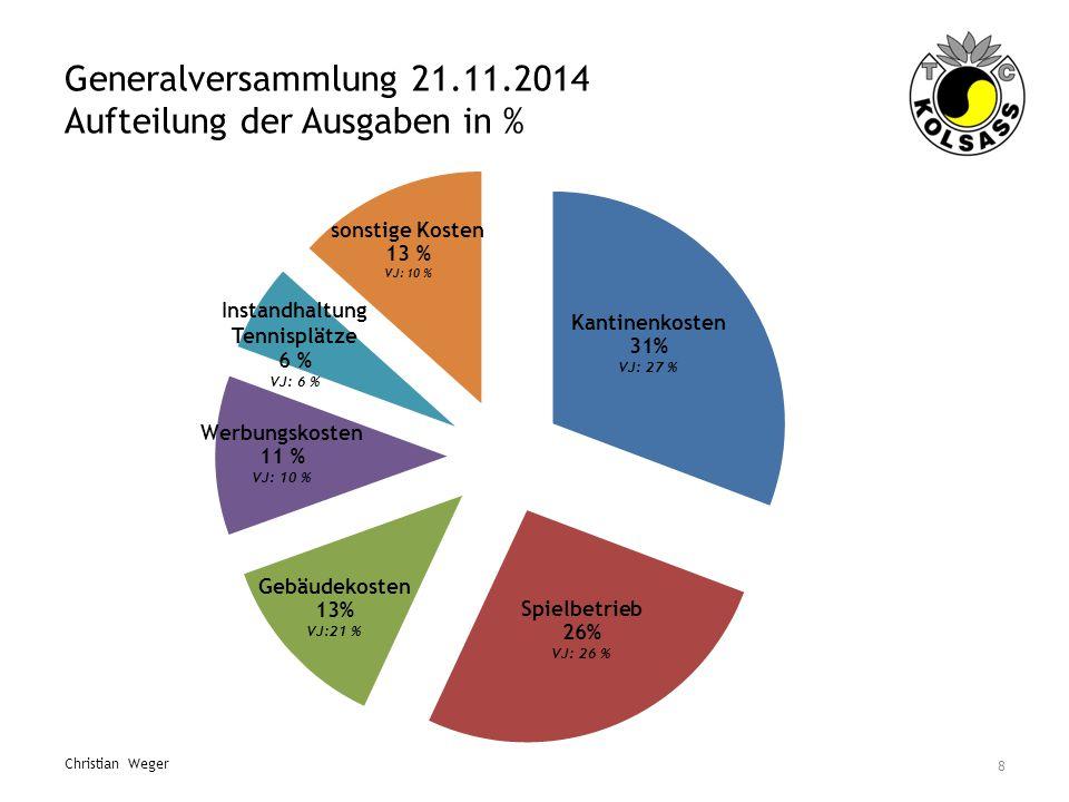Generalversammlung 21.11.2014 Aufteilung der Ausgaben in % 8 Christian Weger Instandhaltung Tennisplätze 6 % VJ: 6 %