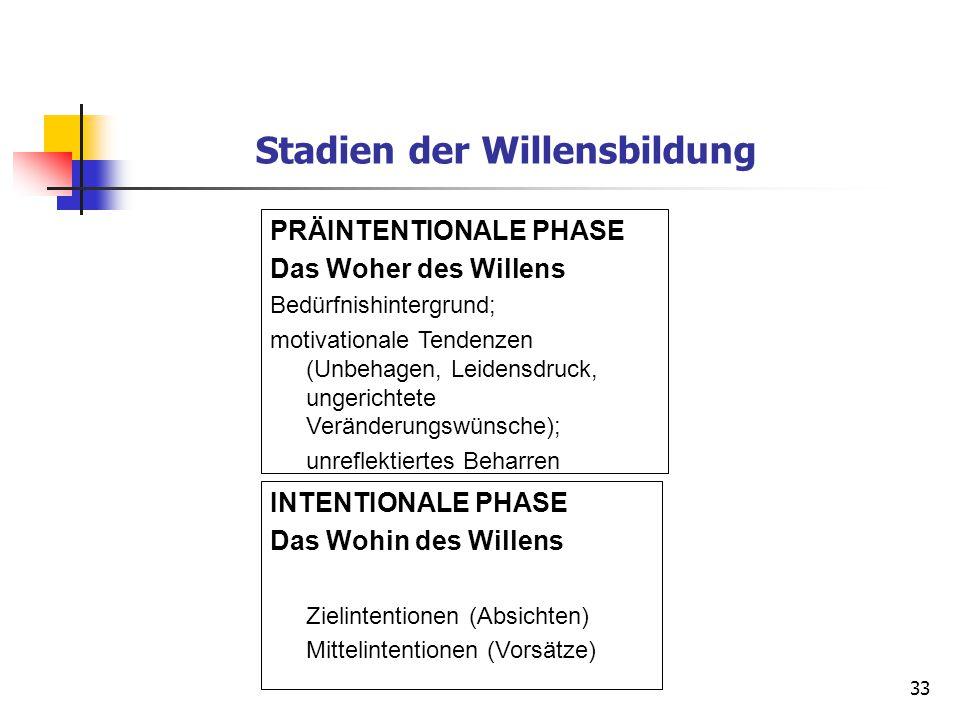 33 Stadien der Willensbildung PRÄINTENTIONALE PHASE Das Woher des Willens Bedürfnishintergrund; motivationale Tendenzen (Unbehagen, Leidensdruck, unge