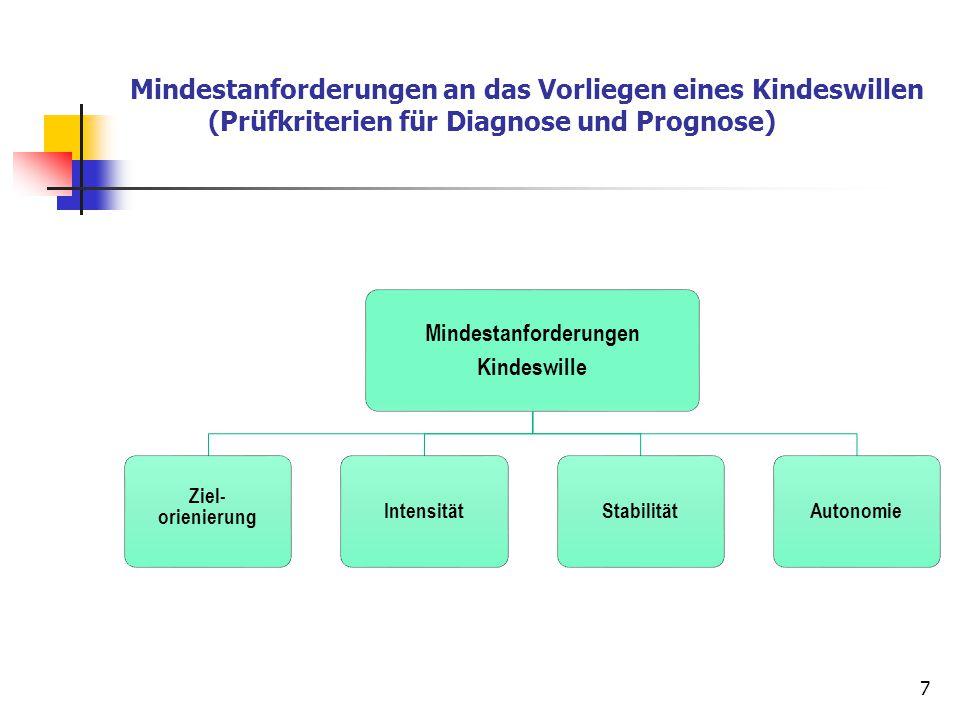 Mindestanforderungen an das Vorliegen eines Kindeswillen (Prüfkriterien für Diagnose und Prognose) 7 Mindestanforderungen Kindeswille Ziel- orienierun