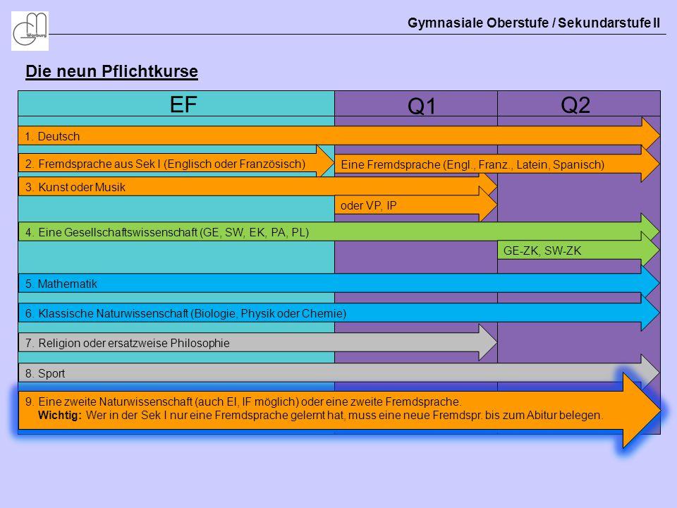 Gymnasiale Oberstufe / Sekundarstufe II Die neun Pflichtkurse EF Q1 Q2 1. Deutsch 2. Fremdsprache aus Sek I (Englisch oder Französisch) 3. Kunst oder