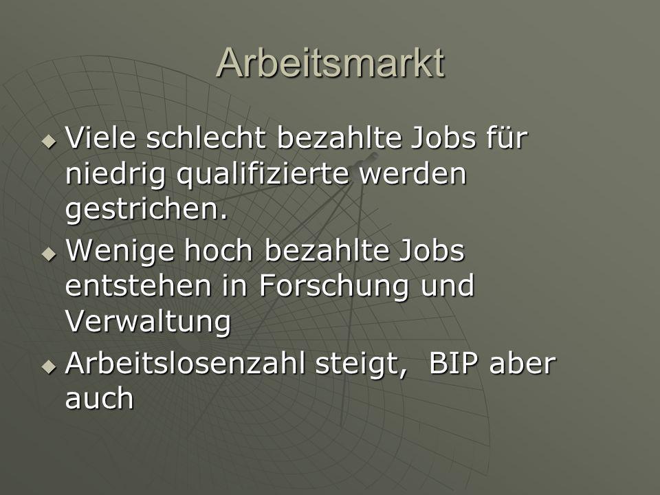 Arbeitsmarkt  Viele schlecht bezahlte Jobs für niedrig qualifizierte werden gestrichen.  Wenige hoch bezahlte Jobs entstehen in Forschung und Verwal