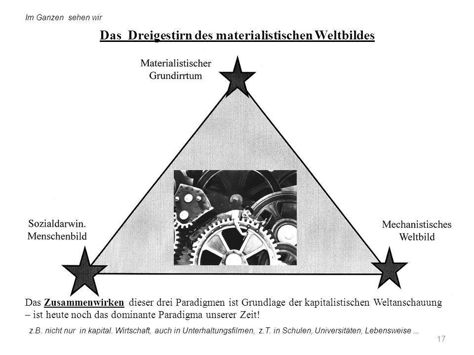 Das Dreigestirn des materialistischen Weltbildes 17 Im Ganzen sehen wir Das Zusammenwirken dieser drei Paradigmen ist Grundlage der kapitalistischen W