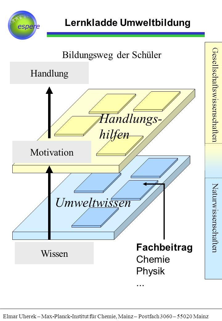 Lernkladde Umweltbildung Elmar Uherek – Max-Planck-Institut für Chemie, Mainz – Postfach 3060 – 55020 Mainz Gesellschaftswissenschaften Naturwissensch