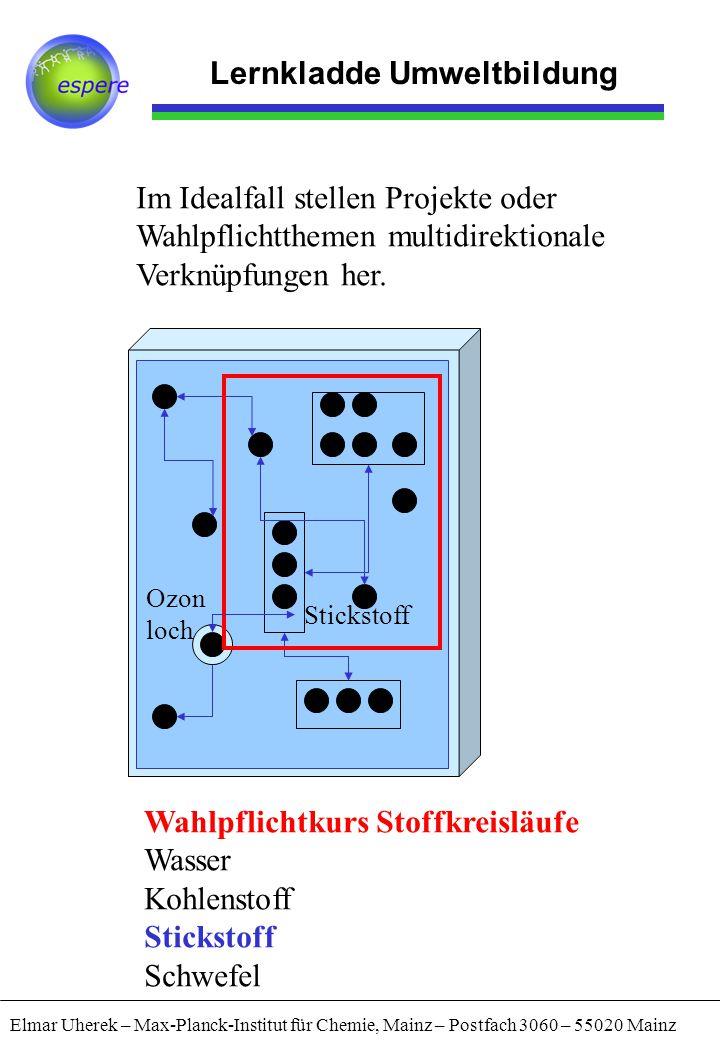 Lernkladde Umweltbildung Elmar Uherek – Max-Planck-Institut für Chemie, Mainz – Postfach 3060 – 55020 Mainz Wahlpflichtkurs Stoffkreisläufe Wasser Koh