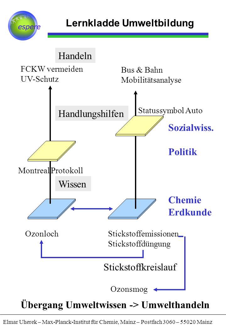 Sozialwiss. Politik Chemie Erdkunde Wissen Handlungshilfen OzonlochStickstoffemissionen Stickstoffdüngung Stickstoffkreislauf Montreal Protokoll FCKW