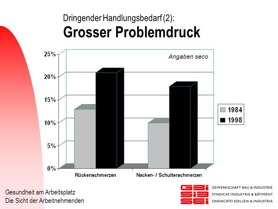 Gesundheit am Arbeitsplatz Die Sicht der Arbeitnehmenden Dringender Handlungsbedarf (2): Grosser Problemdruck Angaben seco