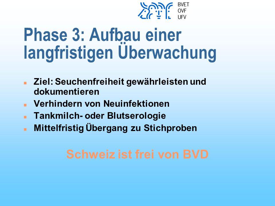 Phase 3: Aufbau einer langfristigen Überwachung n Ziel: Seuchenfreiheit gewährleisten und dokumentieren n Verhindern von Neuinfektionen n Tankmilch- oder Blutserologie n Mittelfristig Übergang zu Stichproben Schweiz ist frei von BVD
