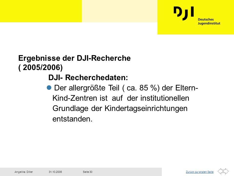 Zurück zur ersten Seite31.10.2006Angelika DillerSeite 30 Ergebnisse der DJI-Recherche ( 2005/2006) DJI- Recherchedaten: Der allergrößte Teil ( ca. 85