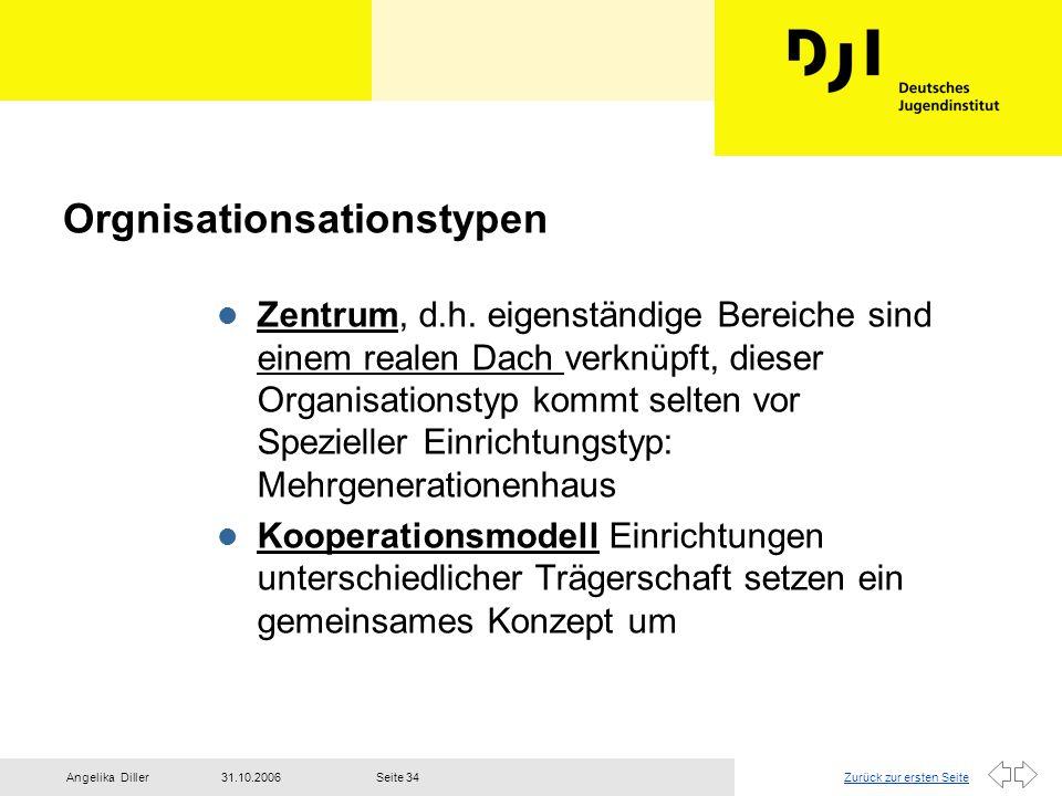 Zurück zur ersten Seite31.10.2006Angelika DillerSeite 34 Orgnisationsationstypen l Zentrum, d.h. eigenständige Bereiche sind einem realen Dach verknüp