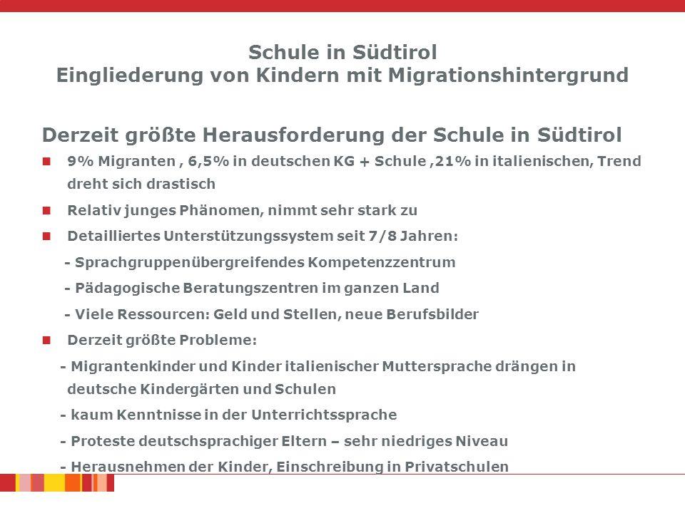 Schule in Südtirol Eingliederung von Kindern mit Migrationshintergrund Derzeit größte Herausforderung der Schule in Südtirol 9% Migranten, 6,5% in deutschen KG + Schule,21% in italienischen, Trend dreht sich drastisch Relativ junges Phänomen, nimmt sehr stark zu Detailliertes Unterstützungssystem seit 7/8 Jahren: - Sprachgruppenübergreifendes Kompetenzzentrum - Pädagogische Beratungszentren im ganzen Land - Viele Ressourcen: Geld und Stellen, neue Berufsbilder Derzeit größte Probleme: - Migrantenkinder und Kinder italienischer Muttersprache drängen in deutsche Kindergärten und Schulen - kaum Kenntnisse in der Unterrichtssprache - Proteste deutschsprachiger Eltern – sehr niedriges Niveau - Herausnehmen der Kinder, Einschreibung in Privatschulen