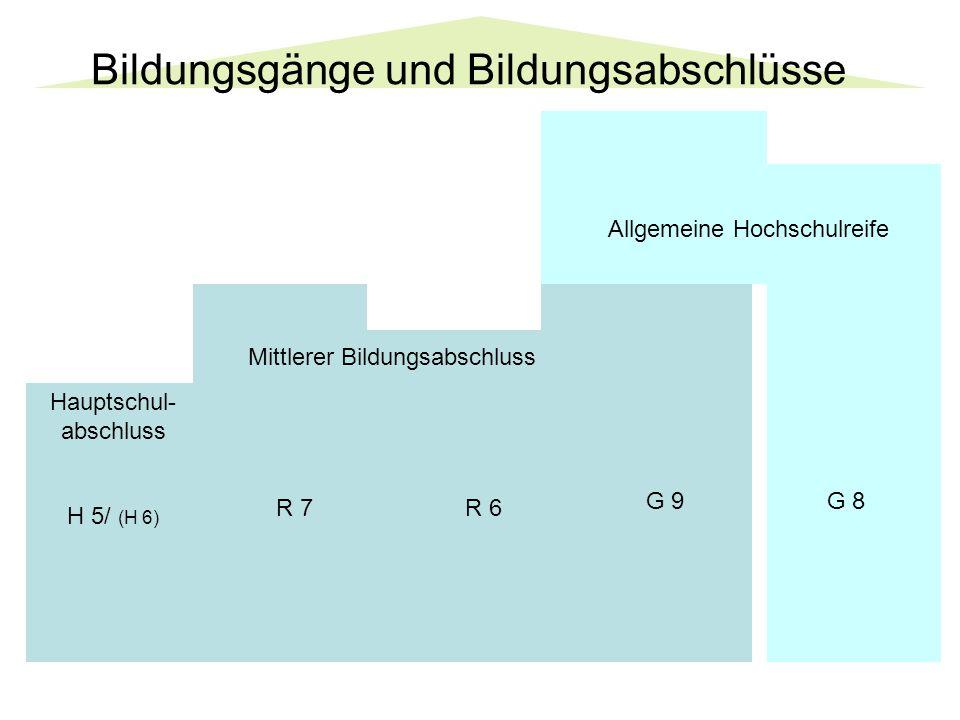 Bildungsgänge und Bildungsabschlüsse G 8G 9 R 6R 7 Mittlerer Bildungsabschluss H 5/ (H 6) Allgemeine Hochschulreife Hauptschul- abschluss