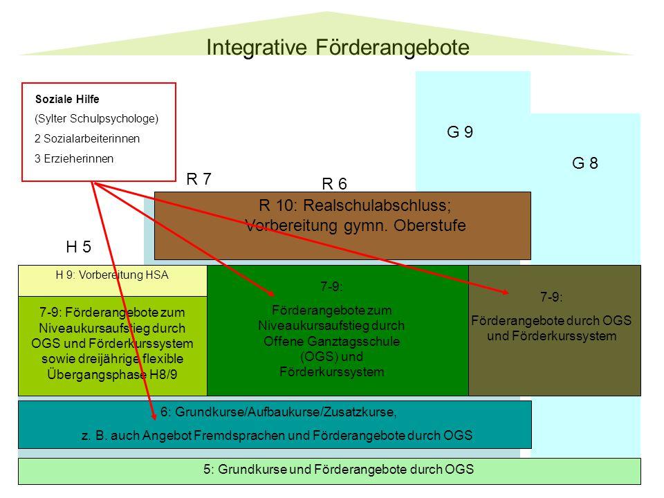 Integrative Förderangebote G 8 G 9 R 6 R 7 H 5 5: Grundkurse und Förderangebote durch OGS 6: Grundkurse/Aufbaukurse/Zusatzkurse, z.