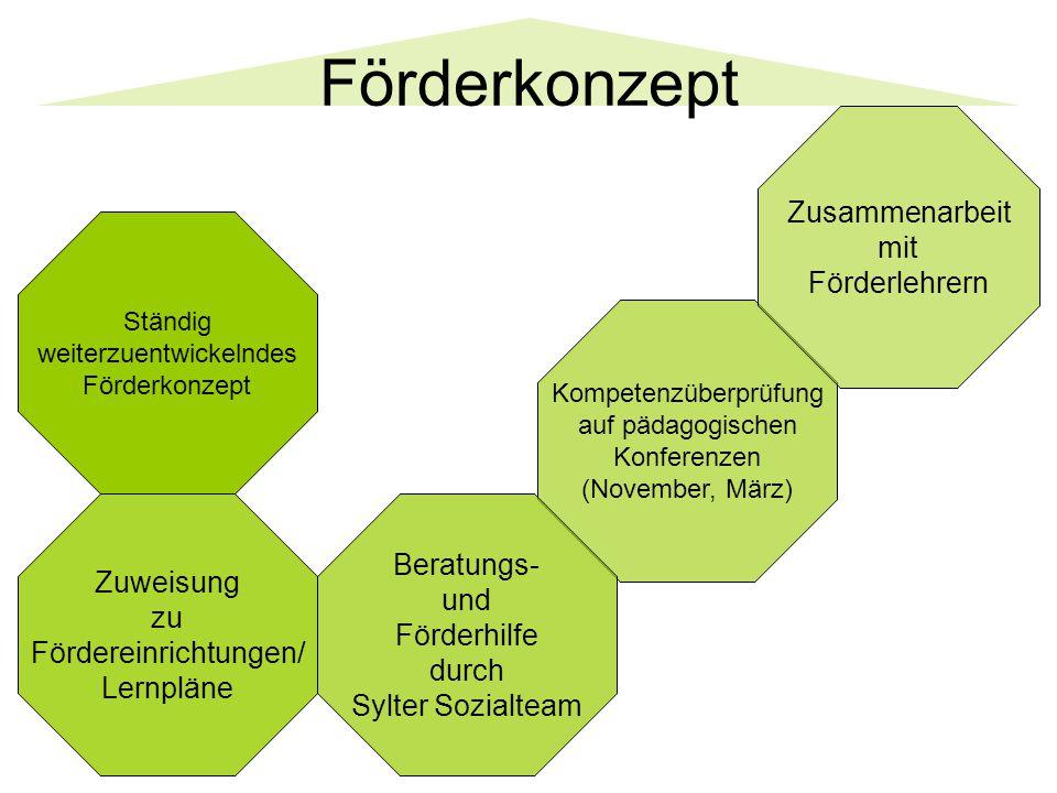 Förderkonzept Ständig weiterzuentwickelndes Förderkonzept Kompetenzüberprüfung auf pädagogischen Konferenzen (November, März) Zuweisung zu Fördereinri