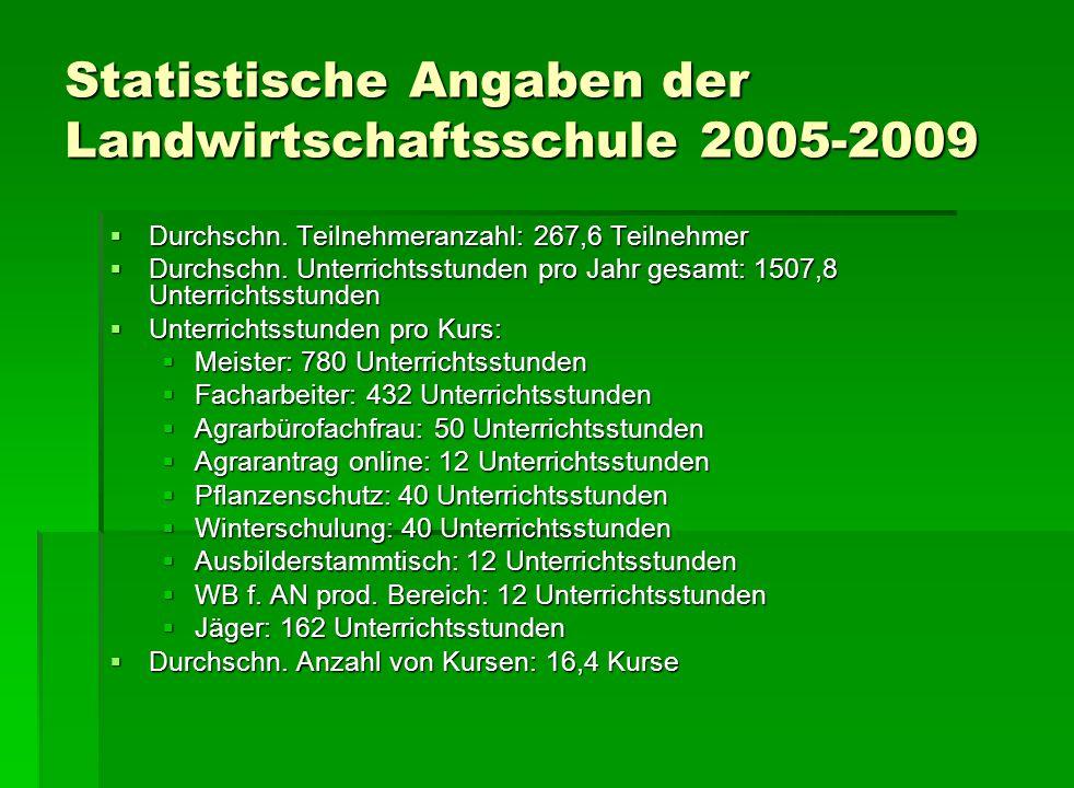 Statistische Angaben der Landwirtschaftsschule 2005-2009  Durchschn. Teilnehmeranzahl: 267,6 Teilnehmer  Durchschn. Unterrichtsstunden pro Jahr gesa