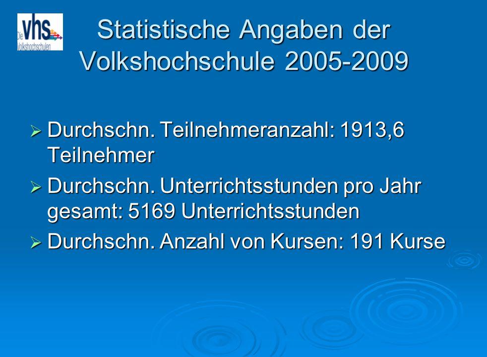 Statistische Angaben der Volkshochschule 2005-2009  Durchschn. Teilnehmeranzahl: 1913,6 Teilnehmer  Durchschn. Unterrichtsstunden pro Jahr gesamt: 5