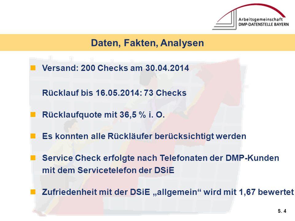 S. 4 Daten, Fakten, Analysen Versand: 200 Checks am 30.04.2014 Rücklauf bis 16.05.2014: 73 Checks Rücklaufquote mit 36,5 % i. O. Es konnten alle Rückl