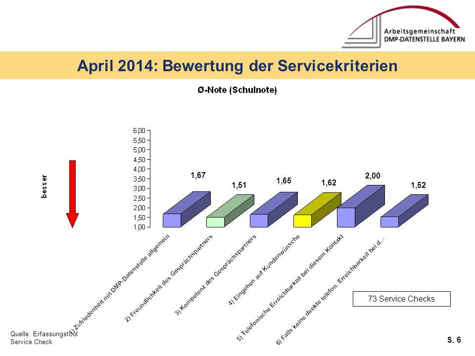 S. 6 April 2014: Bewertung der Servicekriterien Quelle: Erfassungstool Service Check 73 Service Checks 1,67 1,51 1,65 1,62 1,52 2,00
