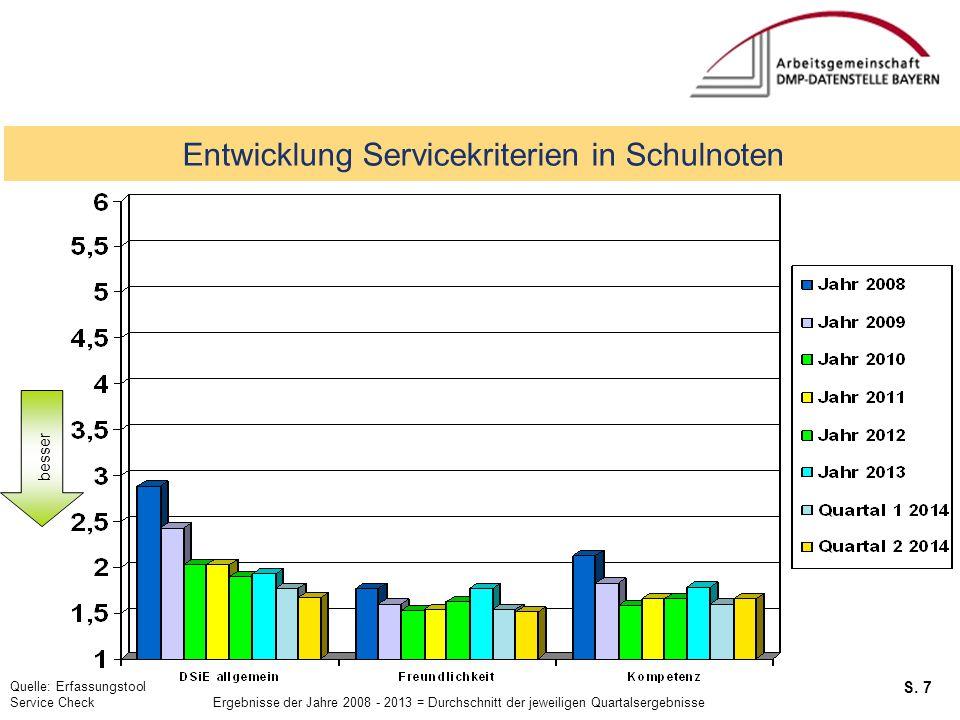 S. 7 Service Checks Entwicklung Servicekriterien in Schulnoten Quelle: Erfassungstool Service Check Ergebnisse der Jahre 2008 - 2013 = Durchschnitt de
