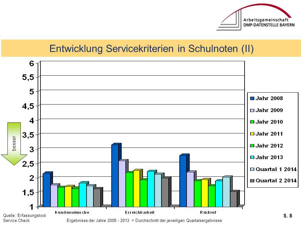 S. 8 Service Checks Entwicklung Servicekriterien in Schulnoten (II) besser Quelle: Erfassungstool Service Check Ergebnisse der Jahre 2008 - 2013 = Dur