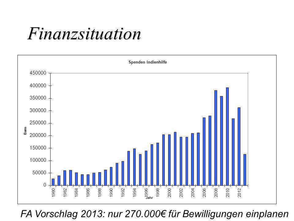 Finanzsituation FA Vorschlag 2013: nur 270.000€ für Bewilligungen einplanen