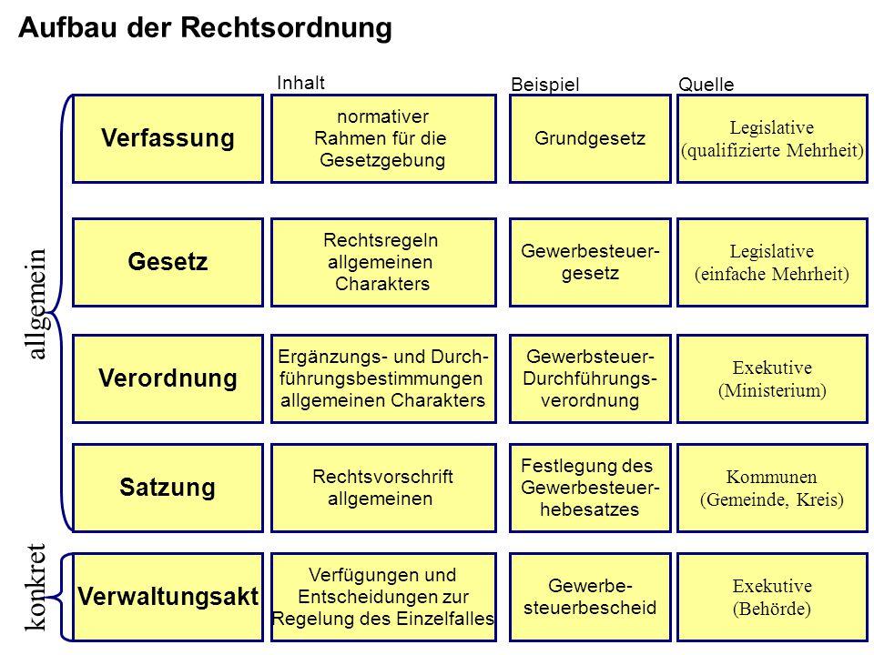 Verfassung Gesetz Verordnung Satzung Verwaltungsakt normativer Rahmen für die Gesetzgebung Rechtsregeln allgemeinen Charakters Ergänzungs- und Durch-