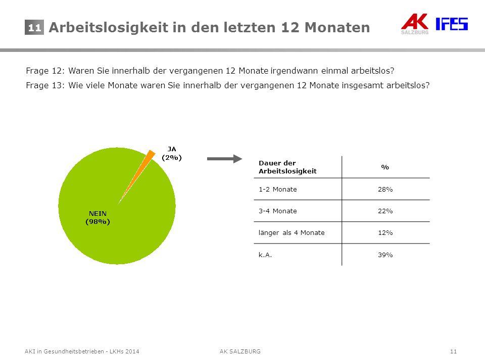 11AKI in Gesundheitsbetrieben - LKHs 2014AK SALZBURG 11 Frage 12: Waren Sie innerhalb der vergangenen 12 Monate irgendwann einmal arbeitslos? Frage 13