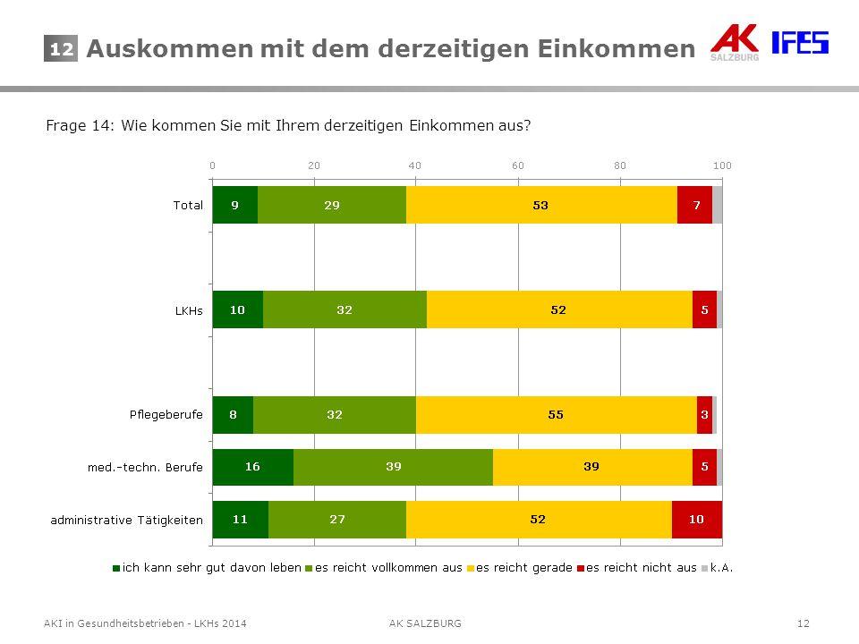 12AKI in Gesundheitsbetrieben - LKHs 2014AK SALZBURG 12 Frage 14: Wie kommen Sie mit Ihrem derzeitigen Einkommen aus? Auskommen mit dem derzeitigen Ei