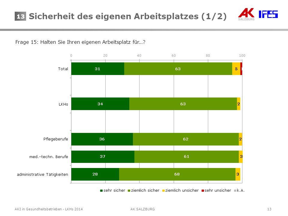 13AKI in Gesundheitsbetrieben - LKHs 2014AK SALZBURG 13 Frage 15: Halten Sie Ihren eigenen Arbeitsplatz für…? Sicherheit des eigenen Arbeitsplatzes (1