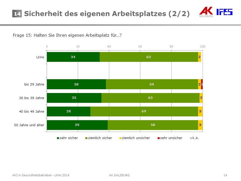 14AKI in Gesundheitsbetrieben - LKHs 2014AK SALZBURG 14 Frage 15: Halten Sie Ihren eigenen Arbeitsplatz für…? Sicherheit des eigenen Arbeitsplatzes (2