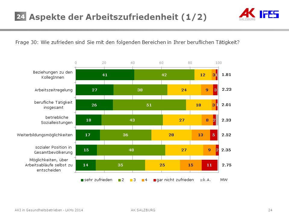 24AKI in Gesundheitsbetrieben - LKHs 2014AK SALZBURG 24 Frage 30: Wie zufrieden sind Sie mit den folgenden Bereichen in Ihrer beruflichen Tätigkeit? A