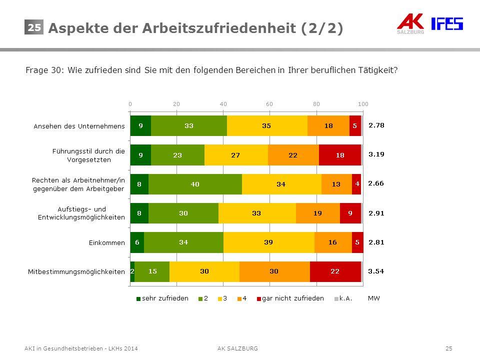 25AKI in Gesundheitsbetrieben - LKHs 2014AK SALZBURG 25 Frage 30: Wie zufrieden sind Sie mit den folgenden Bereichen in Ihrer beruflichen Tätigkeit? A