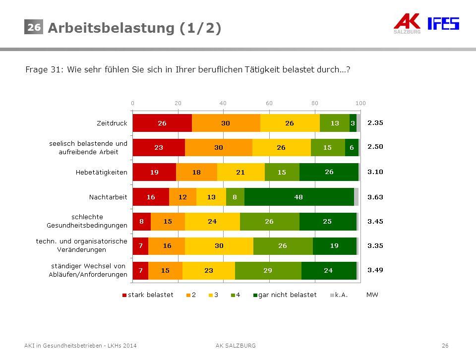 26AKI in Gesundheitsbetrieben - LKHs 2014AK SALZBURG 26 Frage 31: Wie sehr fühlen Sie sich in Ihrer beruflichen Tätigkeit belastet durch…? Arbeitsbela