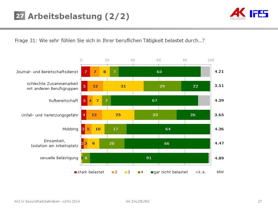 27AKI in Gesundheitsbetrieben - LKHs 2014AK SALZBURG 27 Frage 31: Wie sehr fühlen Sie sich in Ihrer beruflichen Tätigkeit belastet durch…? Arbeitsbela