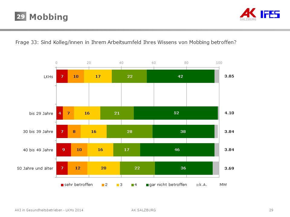 29AKI in Gesundheitsbetrieben - LKHs 2014AK SALZBURG 29 Frage 33: Sind Kolleg/innen in Ihrem Arbeitsumfeld Ihres Wissens von Mobbing betroffen? Mobbin
