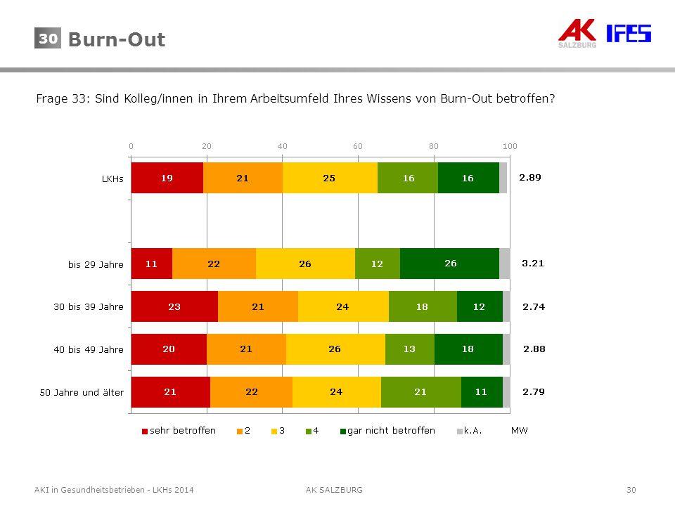 30AKI in Gesundheitsbetrieben - LKHs 2014AK SALZBURG 30 Frage 33: Sind Kolleg/innen in Ihrem Arbeitsumfeld Ihres Wissens von Burn-Out betroffen? Burn-