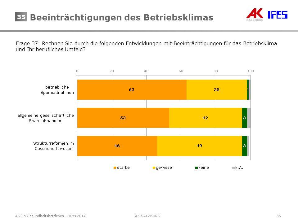 35AKI in Gesundheitsbetrieben - LKHs 2014AK SALZBURG 35 Frage 37: Rechnen Sie durch die folgenden Entwicklungen mit Beeinträchtigungen für das Betrieb