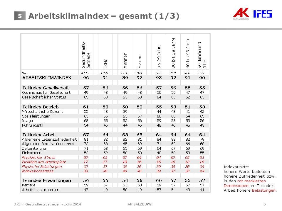 5AKI in Gesundheitsbetrieben - LKHs 2014AK SALZBURG 5 Indexpunkte: höhere Werte bedeuten höhere Zufriedenheit bzw. in den rot markierten Dimensionen i