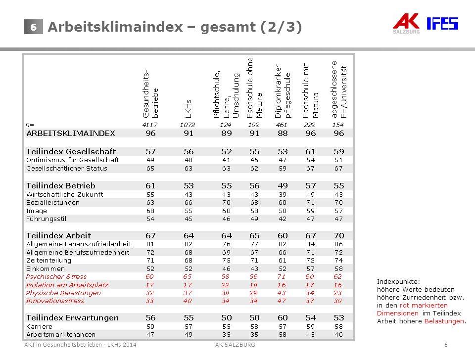 7AKI in Gesundheitsbetrieben - LKHs 2014AK SALZBURG 7 Arbeitsklimaindex – gesamt (3/3) Indexpunkte: höhere Werte bedeuten höhere Zufriedenheit bzw.