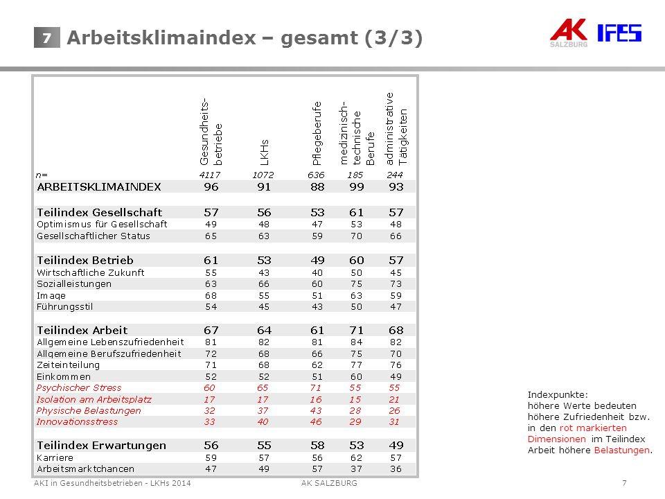 7AKI in Gesundheitsbetrieben - LKHs 2014AK SALZBURG 7 Arbeitsklimaindex – gesamt (3/3) Indexpunkte: höhere Werte bedeuten höhere Zufriedenheit bzw. in