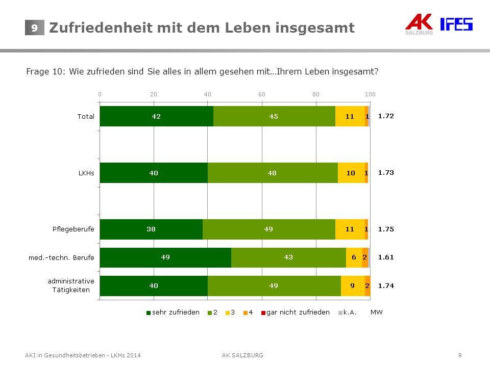 10AKI in Gesundheitsbetrieben - LKHs 2014AK SALZBURG 10 Frage 11: Wenn sie an die nächsten fünf Jahre denken, wie beurteilen Sie da ganz allgemein die wirtschaftliche Zukunft….