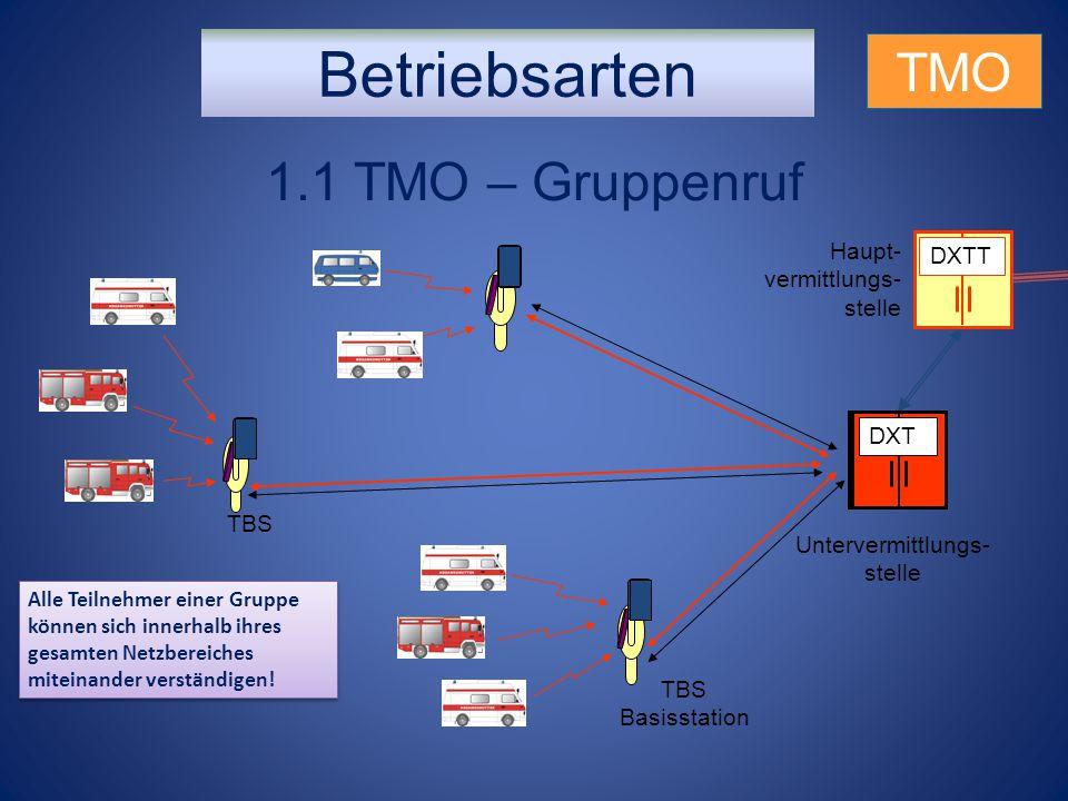 Betriebsarten TMO 1.1 TMO – Gruppenruf DXT TBS Basisstation Untervermittlungs- stelle DXTT Haupt- vermittlungs- stelle DXT Alle Teilnehmer einer Grupp