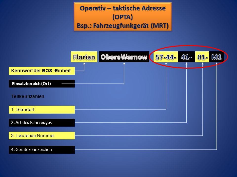 Operativ – taktische Adresse (OPTA) (OPTA) 4.