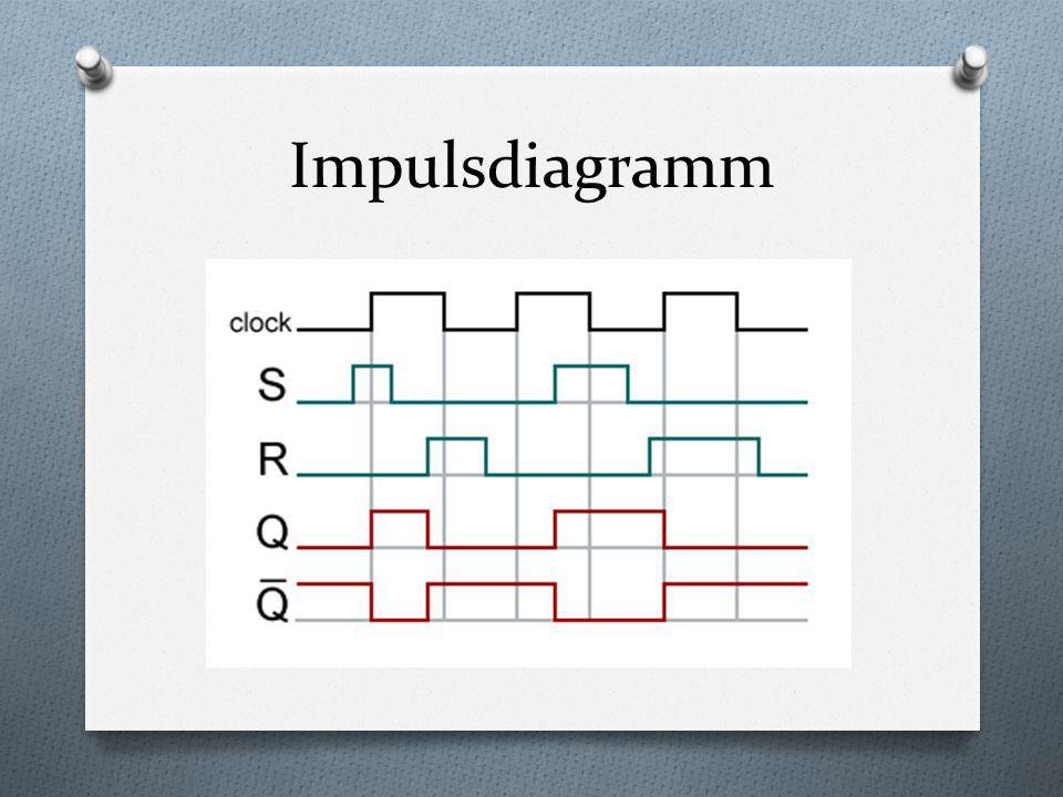 Impulsdiagramm