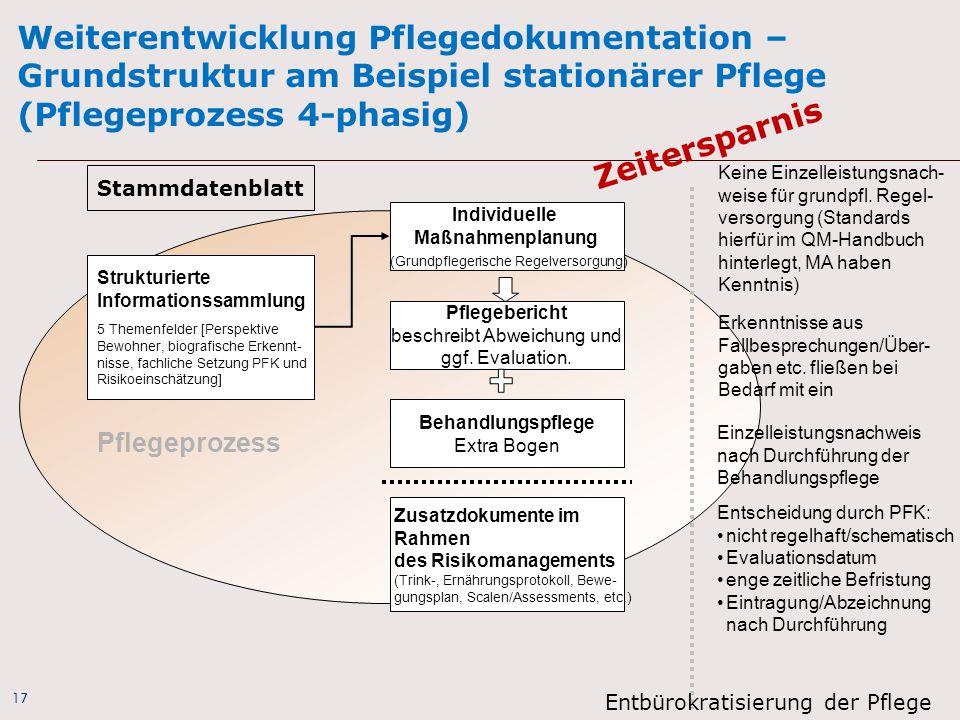 17 Weiterentwicklung Pflegedokumentation – Grundstruktur am Beispiel stationärer Pflege (Pflegeprozess 4-phasig) Keine Einzelleistungsnach- weise für